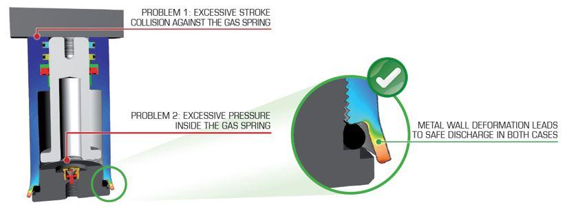 Cómo va a durar más su cilindro de nitrógeno